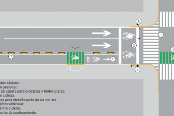 Evaluación de infraestructura vial ciclista v1